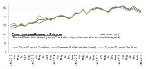 Consumer confidence drops further