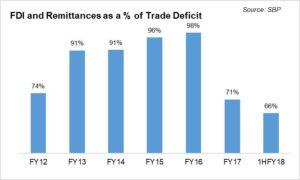 FDI key in breaking the export curse