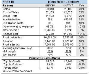 Indus Motors revving up
