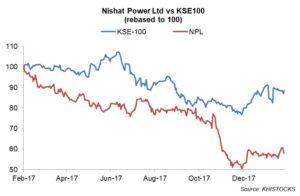 NPL: fuel prices grow top-line