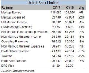 UBL expands asset base