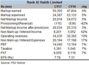 Bank AL Habib posts solid results