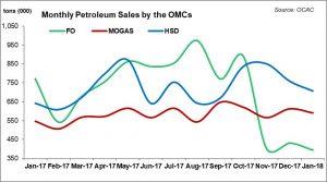 OMC sales: end of an era?