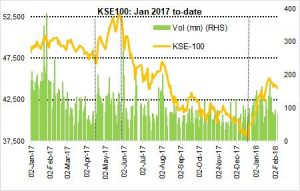 What next for Pakistan's stocks?