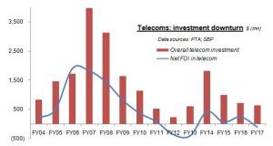 On falling telecom investments