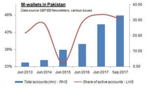 M-wallets: dormant much