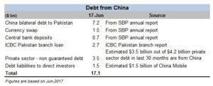 The Chinese debt