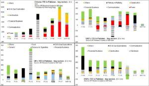 FDIs: diversification calling