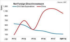 E&P sector foreign investment – lukewarm