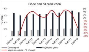 Decline in ghee production