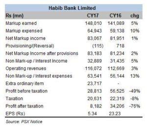 HBL — healthy balance sheet growth
