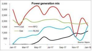 Power: better mix – higher cost