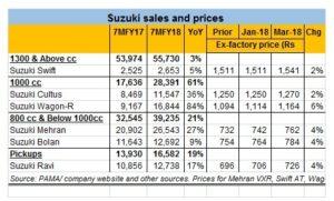 Suzuki's double price hike