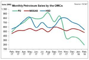 Petroleum sales consolidating
