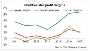 Shell Pakistan profits slip in CY17