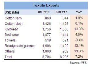 Textile exports 8MFY17: modest growth