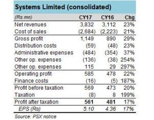 Profits grow at SYS