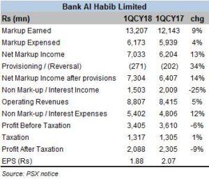 Bank Al Habib 1QCY18