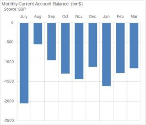 Current Account: growth in deficit