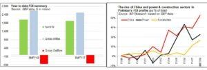 FDI: change but no change
