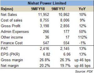NPL 9MFY18: No dividend surprises