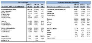 Cars growth going steady