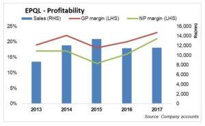 EPQL's still bottom-line