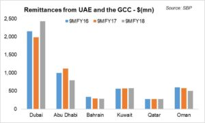 Where are remittances headed?