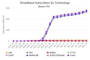 On boosting broadband uptake