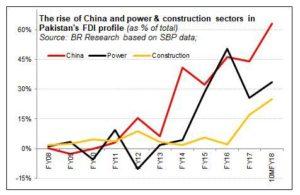 Poor FDI; poorer transparency