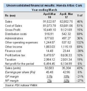 Honda's challenging growth