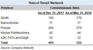 Hascol goes aggressive on retail