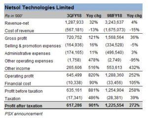 Earnings galore for NetSol