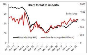 Oil risks to petroleum imports