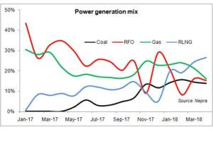 Generation at 20000 MW – again