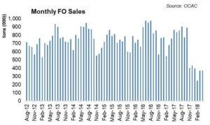 Petroleum sales under pressure?