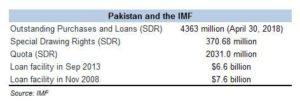 IMF calling: Asad and Miftah listening?