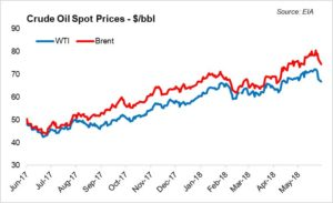 Oil prices – fickle as always