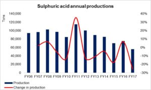 Decline is sulphuric acid production