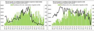 Pakistan's remittance challenge