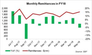 Remittances – slow and steady