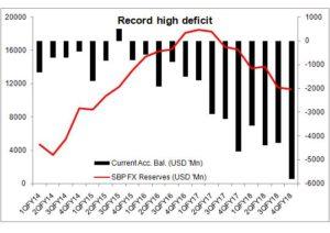 Record high current deficit