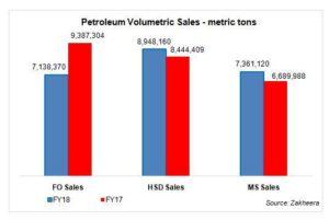 Petroleum sales remain strong