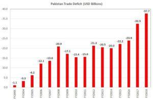 Soaring trade deficit