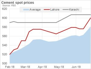 Cement prices in flux