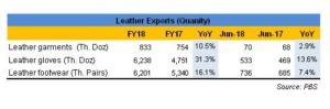 Leather exports FY18