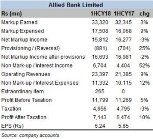 Allied Bank: sound and strong