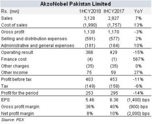AkzoNobel profits