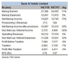 Bank Al Habib: strong balance sheet