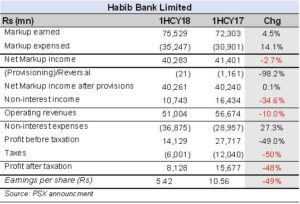 HBL: profitability marred by investment losses